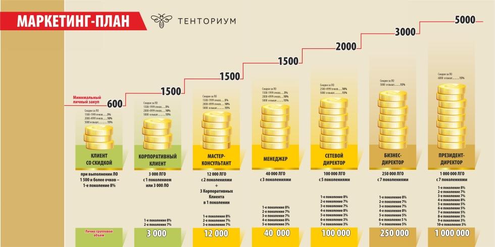 Тенториум хабаровск
